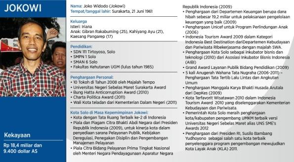 Profil Singkat Joko Widodo