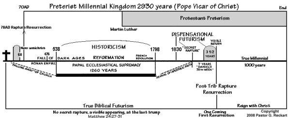 prophecy-interpretations