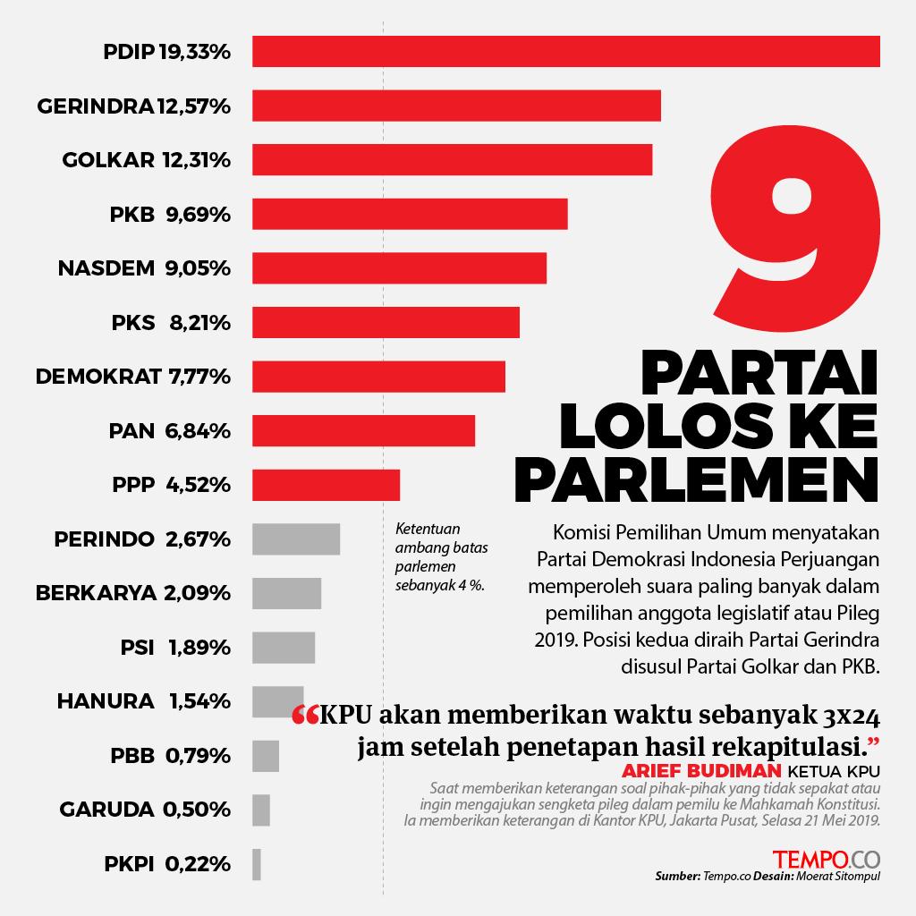 Pileg-2019-9-Partai-Lolos-ke-Parlemen